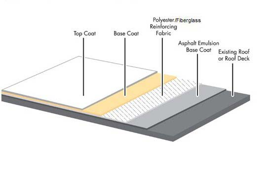 Texas Roof Modified Bitumen